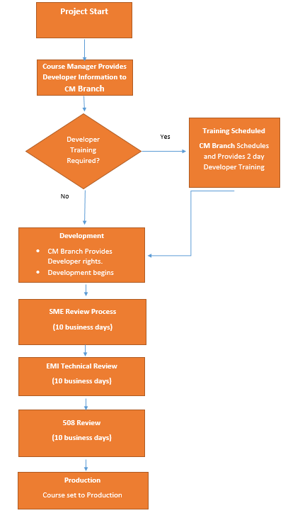 Emergency management institute course development workflow course development workflow ccuart Image collections